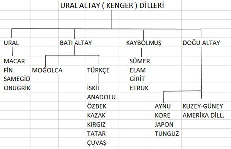 Ural Altay (Kenger) Dilleri